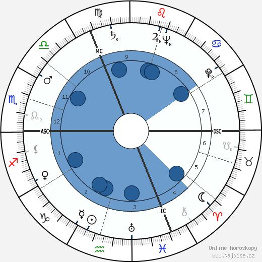 Claude Labbé wikipedie, horoscope, astrology, instagram