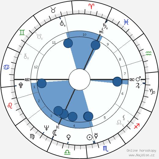 Claude Lelouch wikipedie, horoscope, astrology, instagram
