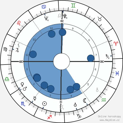 Claude Lévi-Strauss wikipedie, horoscope, astrology, instagram