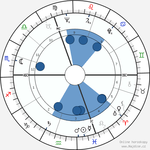 Claude Lorius wikipedie, horoscope, astrology, instagram