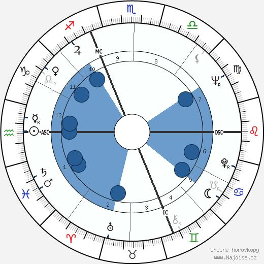Claude Nobs wikipedie, horoscope, astrology, instagram