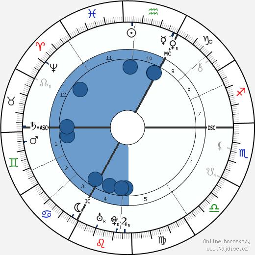 Claude Prosper Jolyot de Crébillon wikipedie, horoscope, astrology, instagram