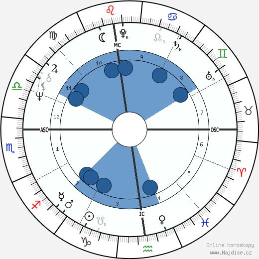 Claude Raffy wikipedie, horoscope, astrology, instagram