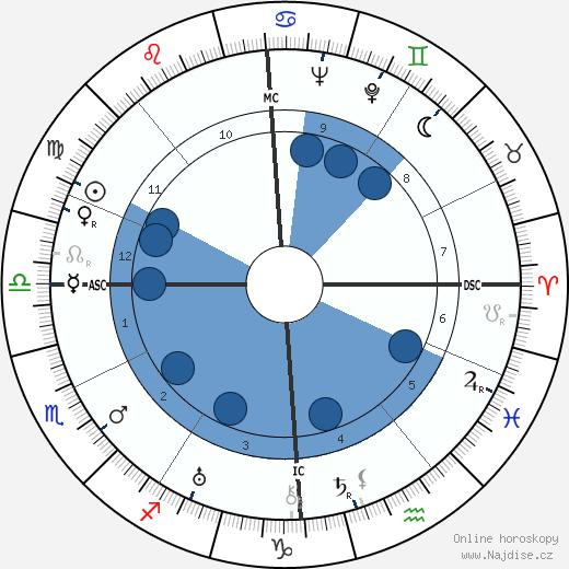 Claudette Colbert wikipedie, horoscope, astrology, instagram