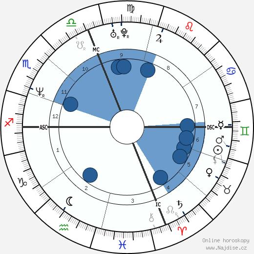 Claudia Koll wikipedie, horoscope, astrology, instagram