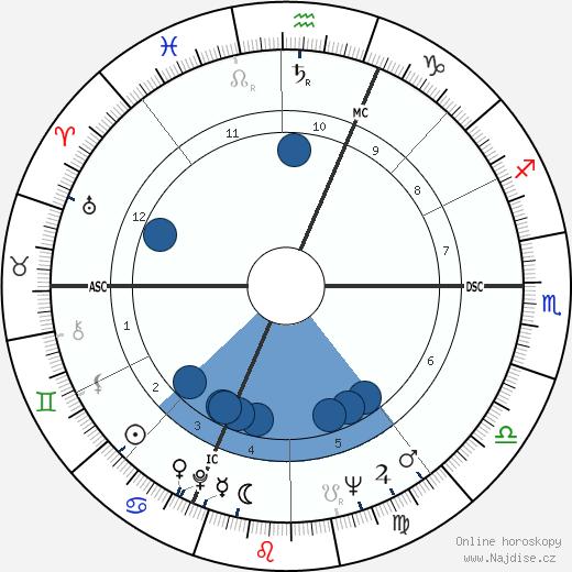 Claudio Abbado wikipedie, horoscope, astrology, instagram