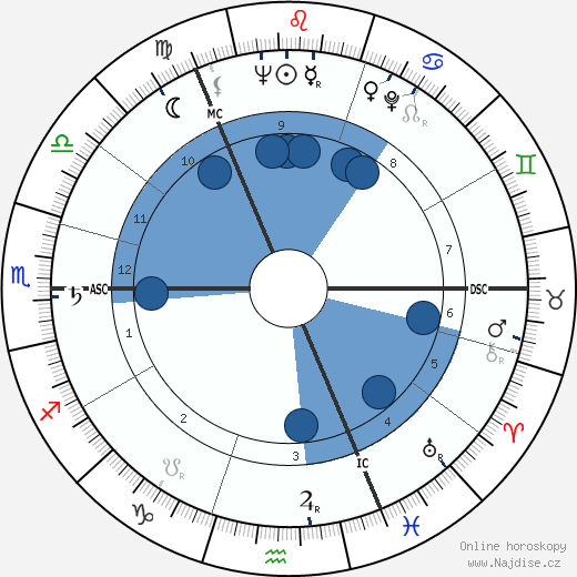 Claus von Bülow wikipedie, horoscope, astrology, instagram
