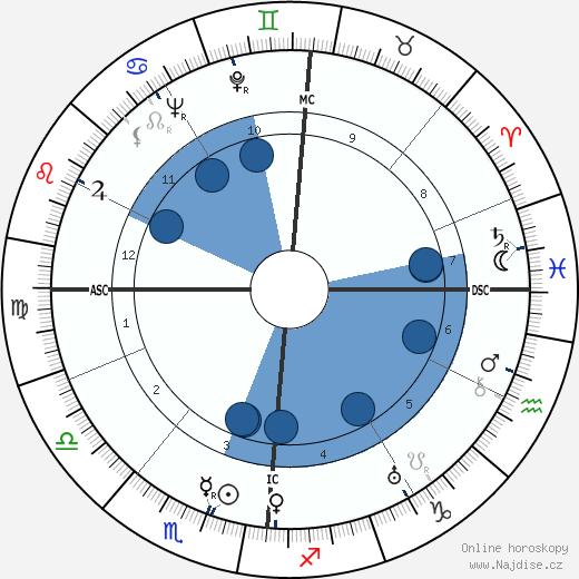 Claus von Stauffenberg wikipedie, horoscope, astrology, instagram
