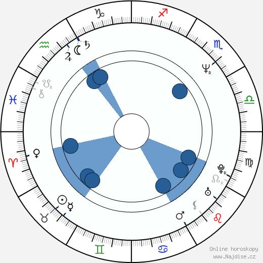 Clay O'Brien wikipedie, horoscope, astrology, instagram