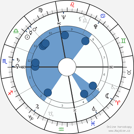 Clay Schuette Felker wikipedie, horoscope, astrology, instagram