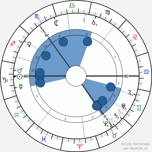 Clement Attlee wikipedie, horoscope, astrology, instagram