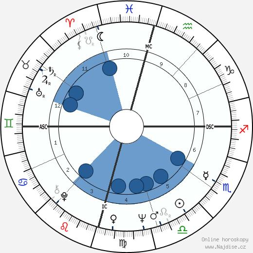 Cliff Richard wikipedie, horoscope, astrology, instagram