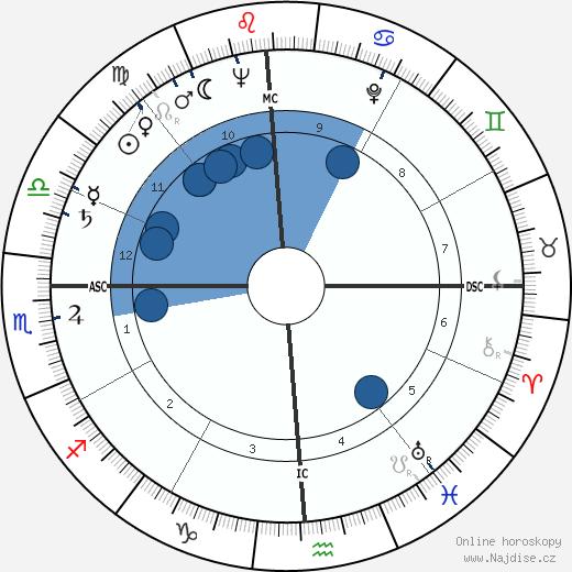 Cliff Robertson wikipedie, horoscope, astrology, instagram