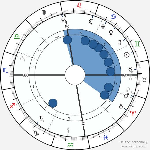 Clint Eastwood wikipedie, horoscope, astrology, instagram