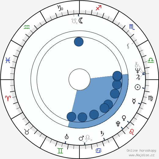 Clive Merrison wikipedie, horoscope, astrology, instagram