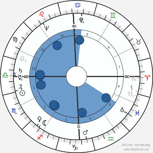 Coleen Gray wikipedie, horoscope, astrology, instagram