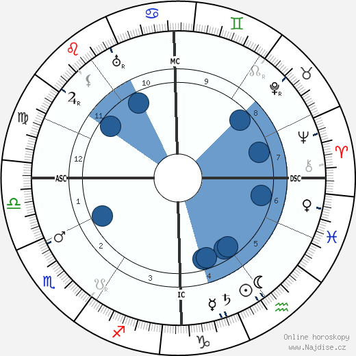 Colette wikipedie, horoscope, astrology, instagram