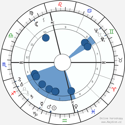 Colin Clive wikipedie, horoscope, astrology, instagram