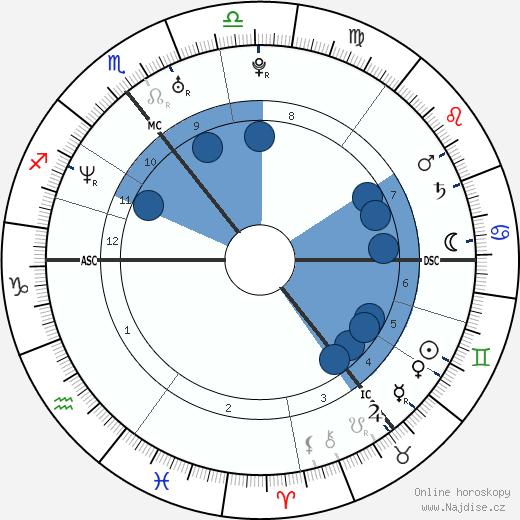 Colin Farrell wikipedie, horoscope, astrology, instagram