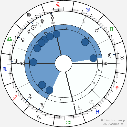 Colin Firth wikipedie, horoscope, astrology, instagram
