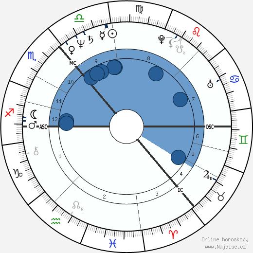 Colin Friels wikipedie, horoscope, astrology, instagram