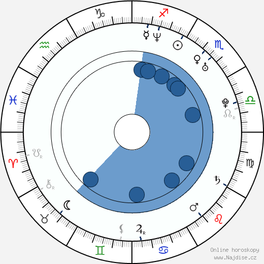 Colin Hanks wikipedie, horoscope, astrology, instagram