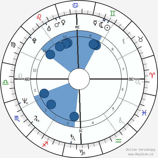 Colin Quinn wikipedie, horoscope, astrology, instagram