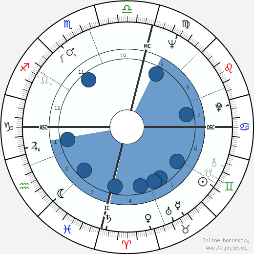 Colleen McCullough wikipedie, horoscope, astrology, instagram