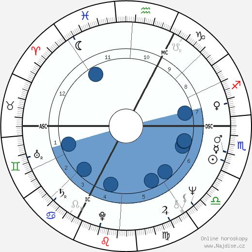 Coluche wikipedie, horoscope, astrology, instagram