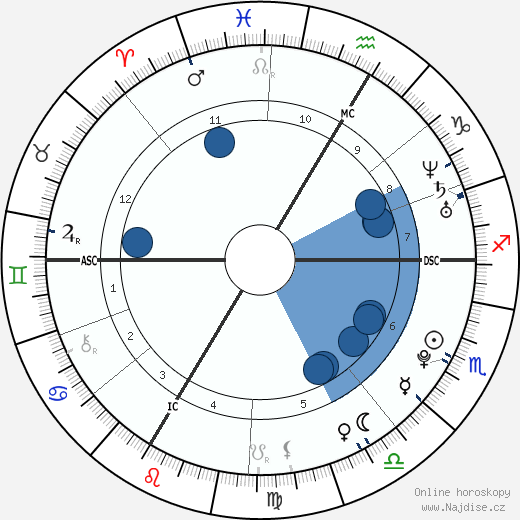 Conchita Wurst wikipedie, horoscope, astrology, instagram