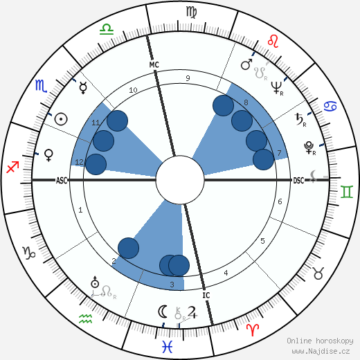 Conrad O. Johnson wikipedie, horoscope, astrology, instagram