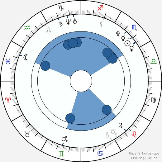Constance Jablonski wikipedie, horoscope, astrology, instagram