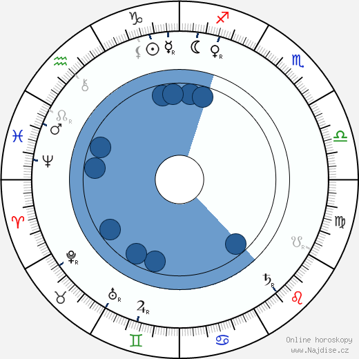 Constance Lloyd wikipedie, horoscope, astrology, instagram