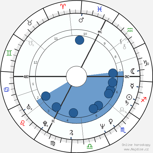 Constantino Rocca wikipedie, horoscope, astrology, instagram