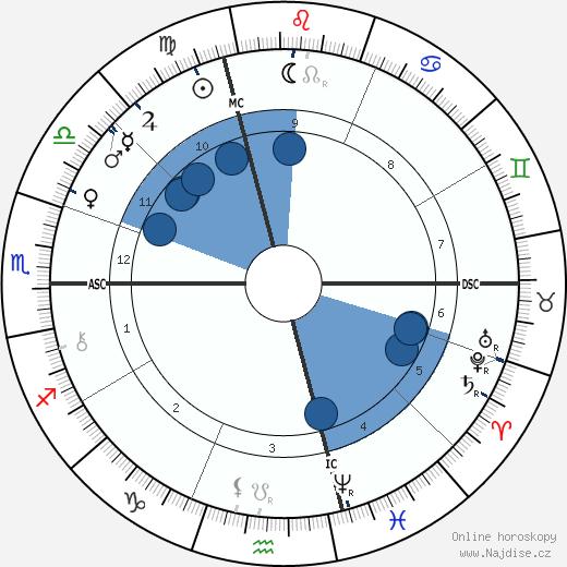 Conte Luigi Cadorna wikipedie, horoscope, astrology, instagram