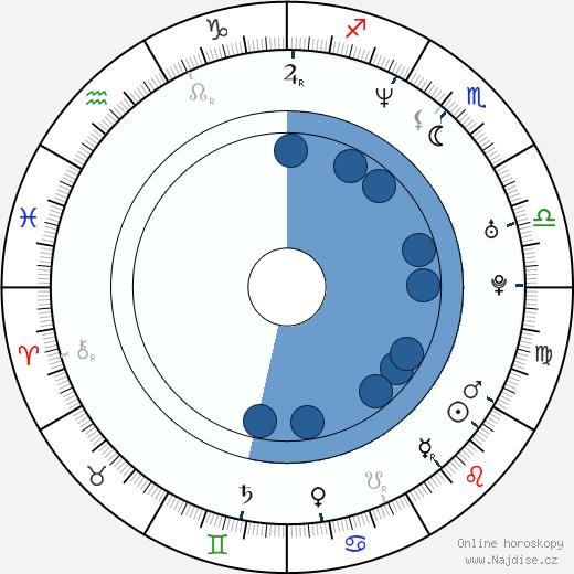Coraje Abalos wikipedie, horoscope, astrology, instagram