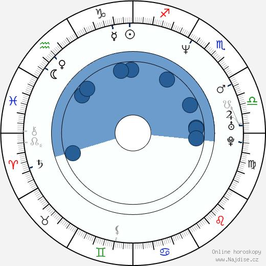 Corey A. Jackson wikipedie, horoscope, astrology, instagram