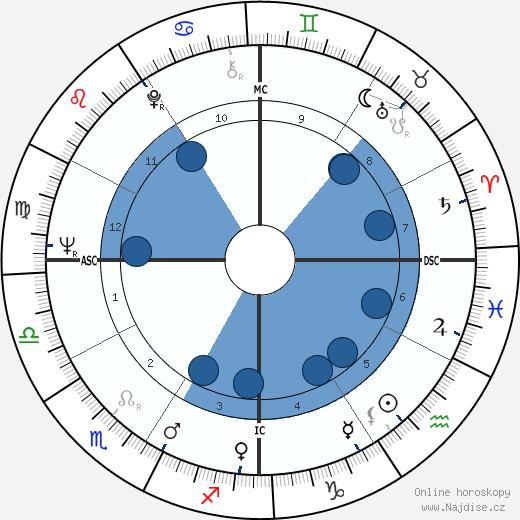 Cornelia Wallace wikipedie, horoscope, astrology, instagram