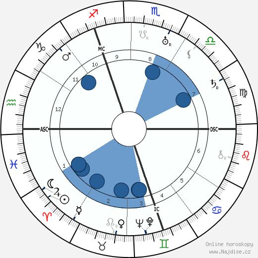 Cornelius Heymans wikipedie, horoscope, astrology, instagram