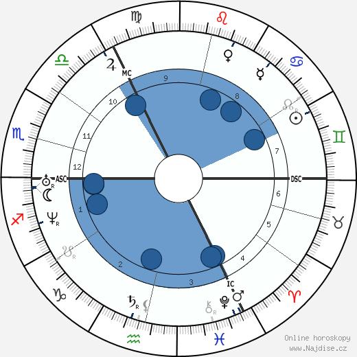 Cornelius Krieghoff wikipedie, horoscope, astrology, instagram