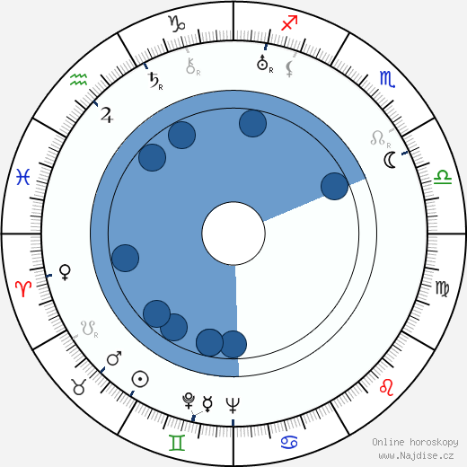 Corrado D'Errico wikipedie, horoscope, astrology, instagram