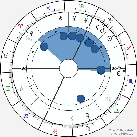 Cosima Wagner wikipedie, horoscope, astrology, instagram
