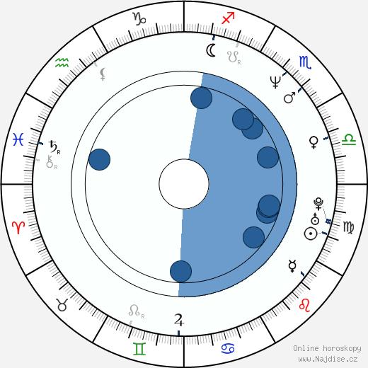 Costas Mandylor wikipedie, horoscope, astrology, instagram
