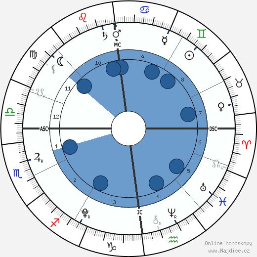 Countess Leonore wikipedie, horoscope, astrology, instagram
