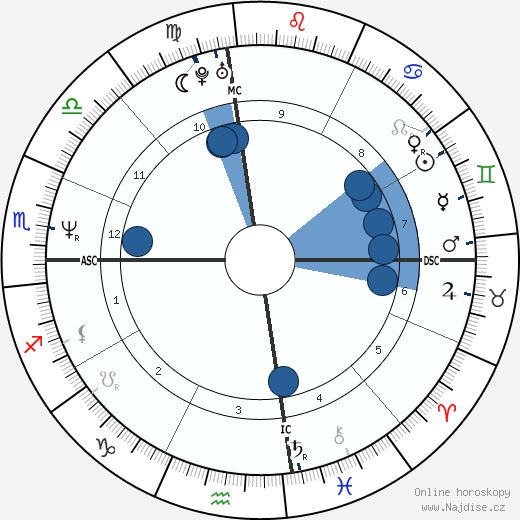 Courteney Cox wikipedie, horoscope, astrology, instagram
