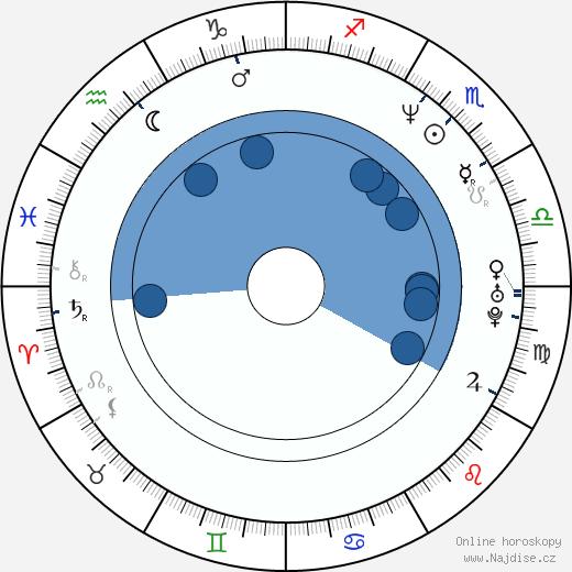 Courtney Thorne-Smith wikipedie, horoscope, astrology, instagram