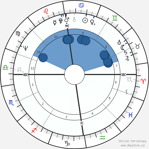 Craig Brown wikipedie, horoscope, astrology, instagram
