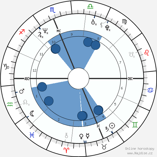 Craig Hentrich wikipedie, horoscope, astrology, instagram