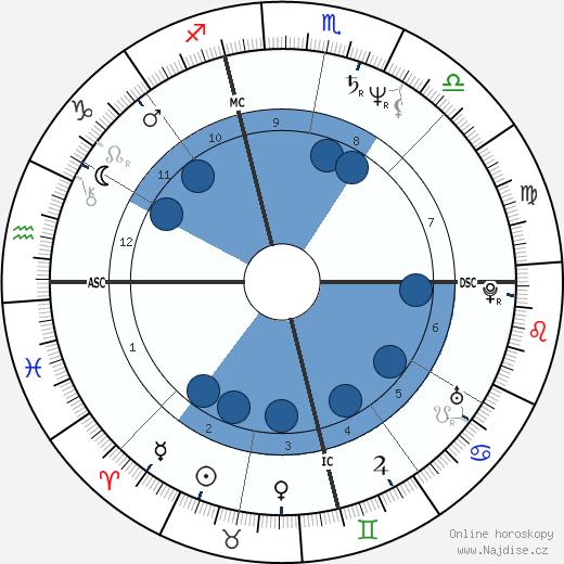 Craig Minetto wikipedie, horoscope, astrology, instagram