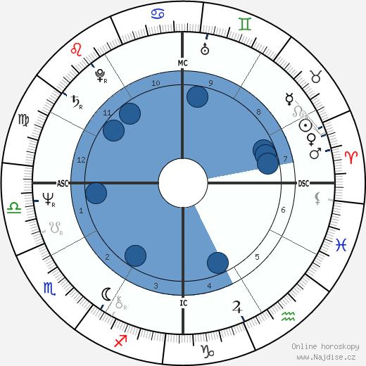 Craig Zadan wikipedie, horoscope, astrology, instagram